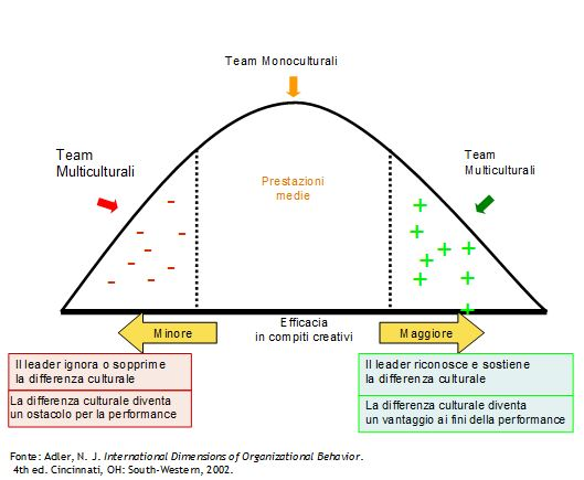 Team inteculturali